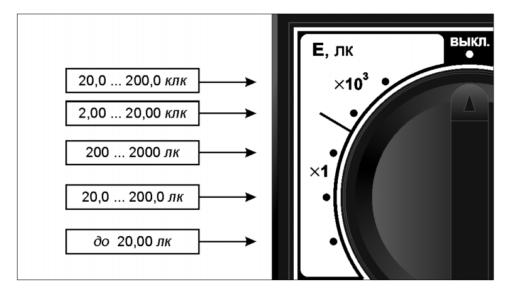 Поддиапазоны измерения освещенности в люксметре ТКА-Люкс с поверкой