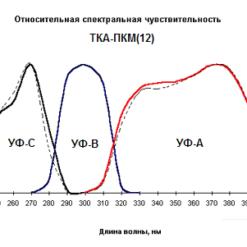 Относительная спектральная чувствительность ТКА-ПКМ модель 12 с поверкой