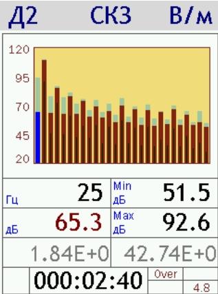 Графическое отображение измеряемых антенной П3-80-EH500 значений напряженности электрического поля