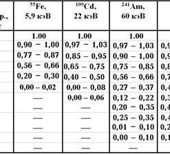 ДКР-АТ1103М - Дозиметр рентгеновского излучения - Типовая зависимость чувствительности дозиметра от угла падения излучения