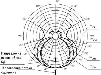 ДКР-АТ1103М - Дозиметр рентгеновского излучения