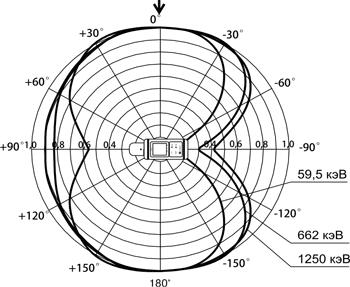 МКС-АТ1125, МКС-АТ1125А - Дозиметры-радиометры - Типовая анизотропия дозиметра-радиометра