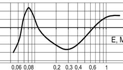 ДКГ-АТ2503 и ДКГ-АТ2503А - Индивидуальные дозиметры - Типовая энергетическая зависимость чувствительности дозиметра относительно энергии 662 кэВ гамма-излучения 137Сs