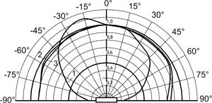 ДКГ-АТ2503 и ДКГ-АТ2503А - Индивидуальные дозиметры - Типовая анизотропия дозиметра для вертикального положения 1 – 241Am; 2 – 137Сs; 3 – 60Сo