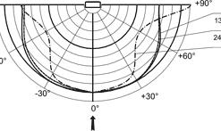 МКС-АТ6130С - Дозиметр-радиометр - Типовая зависимость чувствительности дозиметра МКС-АТ6130С от угла падения излучения относительно направления градуировки