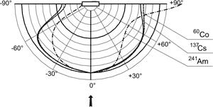 МКС-АТ6130С - Дозиметр-радиометр - Типовая зависимость чувствительности прибора от угла падения излучения относительно направления градуировки