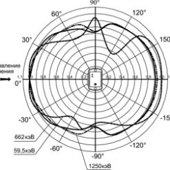 МКС-АТ6130A/Д - Дозиметры-радиометры - Типовая зависимость чувствительности приборов от угла падения излучения относительно направления градуировки