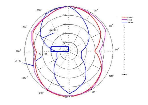 Анизотропия дозиметра МКС-05 Терра (горизонтальная плоскость)