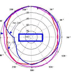 Анизотропия дозиметра МКС-05 Терра (вертикальная плоскость)