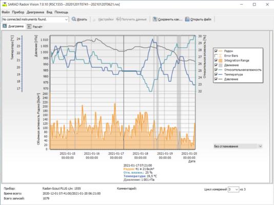 Индикация результатов измерения радиометра радона Radon Scout Plus с помощью программного обеспечения Sarad Radon Vision