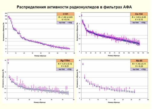 Na Spectra Analisis System - SAS Na M3