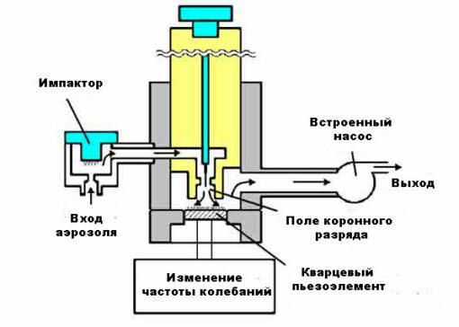 Схема работы пылемера KANOMAX 3521 (с первичной поверкой)