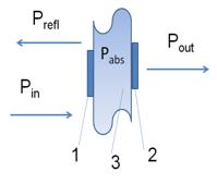 ДЭМИ – А01 портативный дозиметр СВЧ излучения